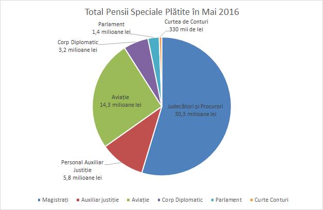 pie chart pensii